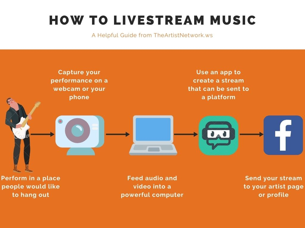 The live stream music flowchart